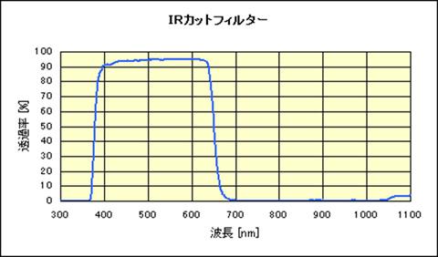 ircut02